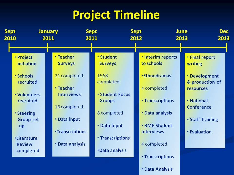 Timeline of SSU2R Project